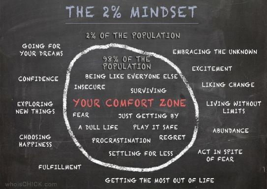 The 2% Mindset Infographic